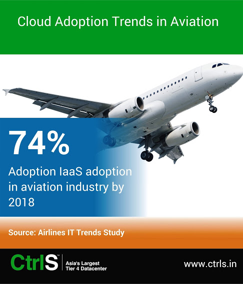 Cloud Adoption Trends in Aviation
