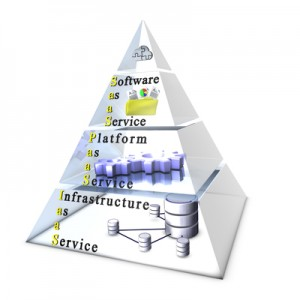 Data Center Service Models - IaaS PaaS SaaS