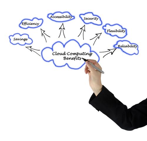 Benefits of Cloud Adoption